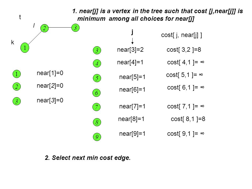 1. near[j] is a vertex in the tree such that cost [j,near[j]] is
